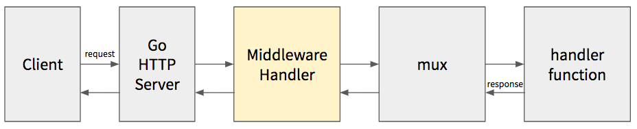 Middleware Patterns in Go